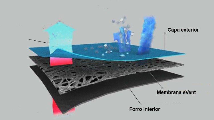 membrana teflon